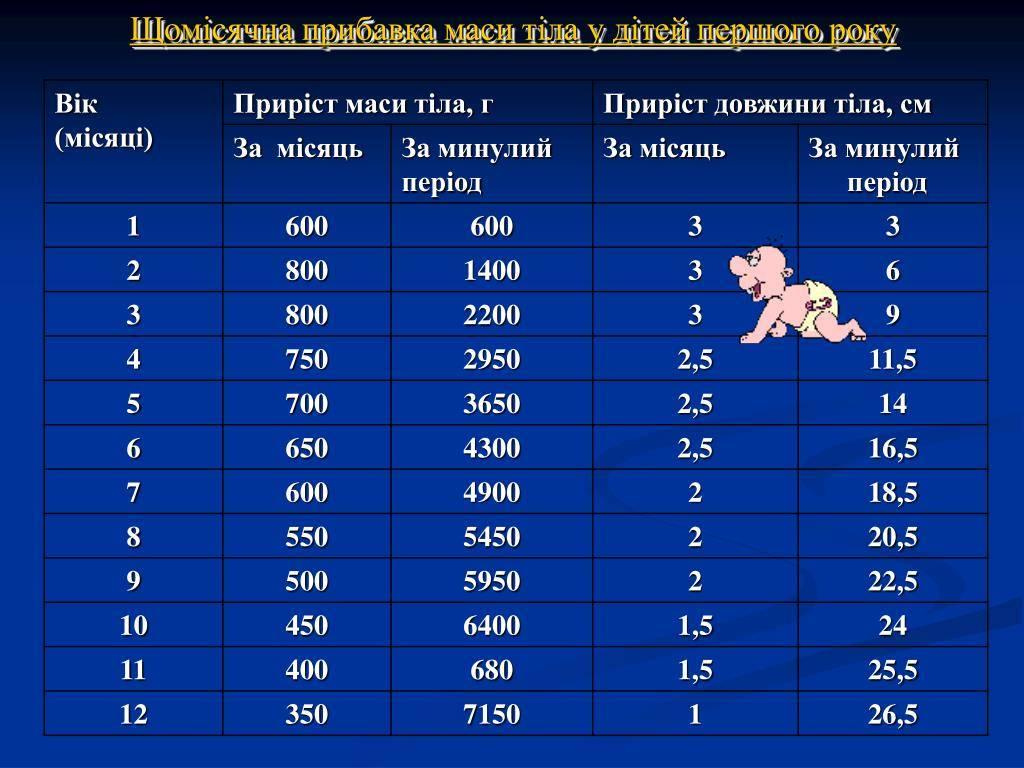 Таблица роста новорожденного ребенка
