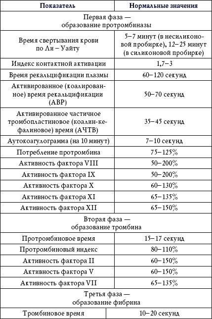 Гемостаз. лабораторные показатели системы гемостаза, интерпретация и правила сдачи анализов