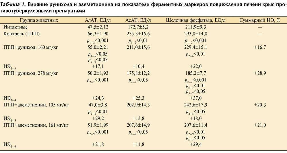 Щелочная фосфатаза повышена: причины явления у ребенка