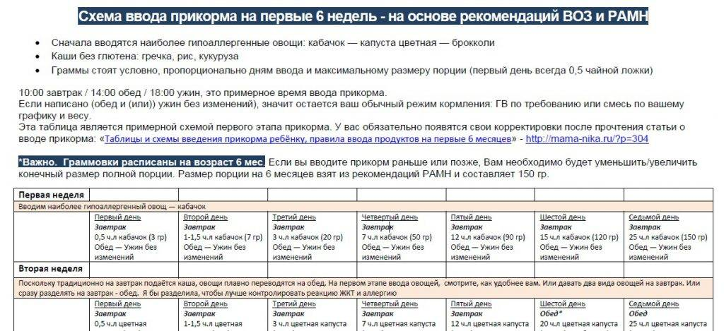 Схема прикорма по воз таблица - журнал о всём