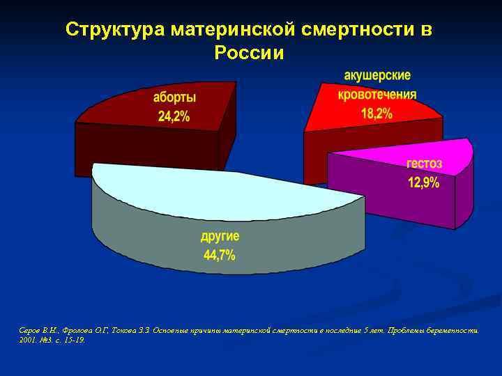 Смертность в россии - статистика по данным росстата по годам до 2020