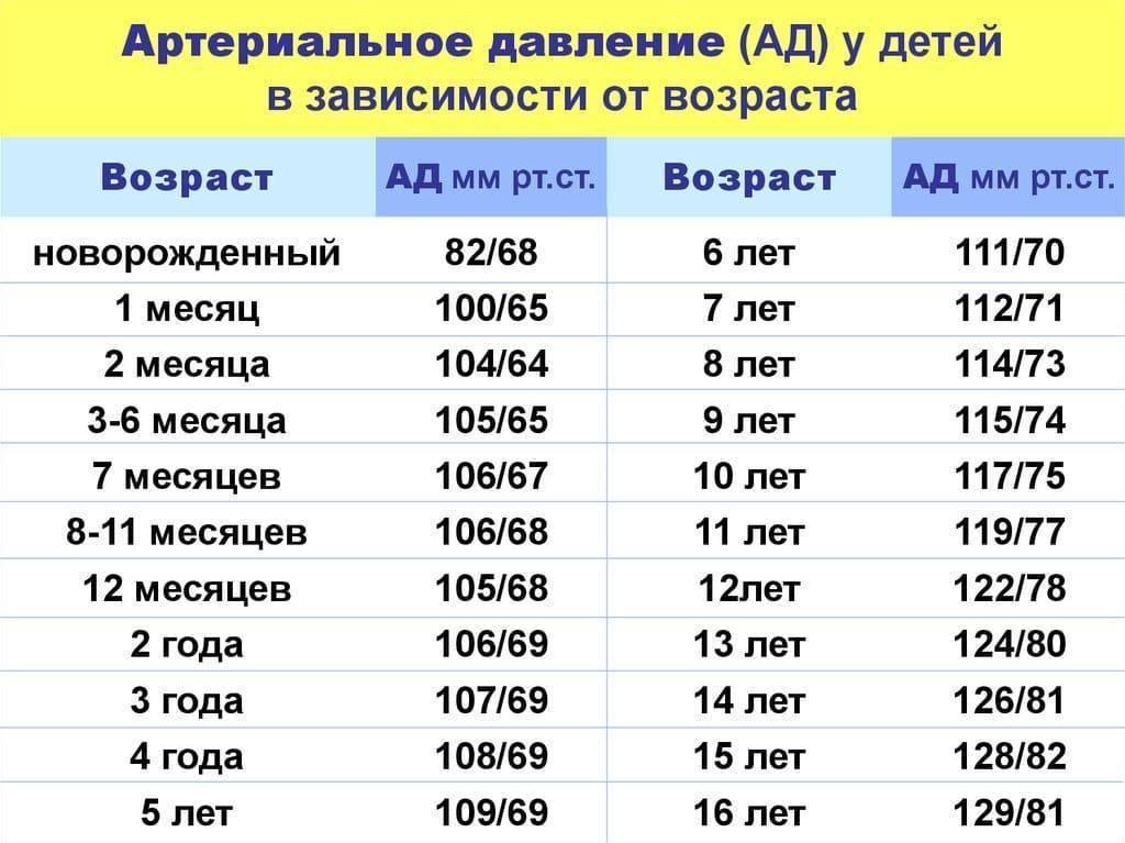 Нормальное давление у подростка: какое давление должно быть в 14, 15, 16 и 17 лет - kardiobit.ru