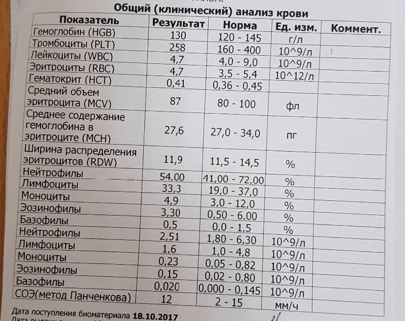 Анализ крови соэ | норма скорости оседания эритроцитов