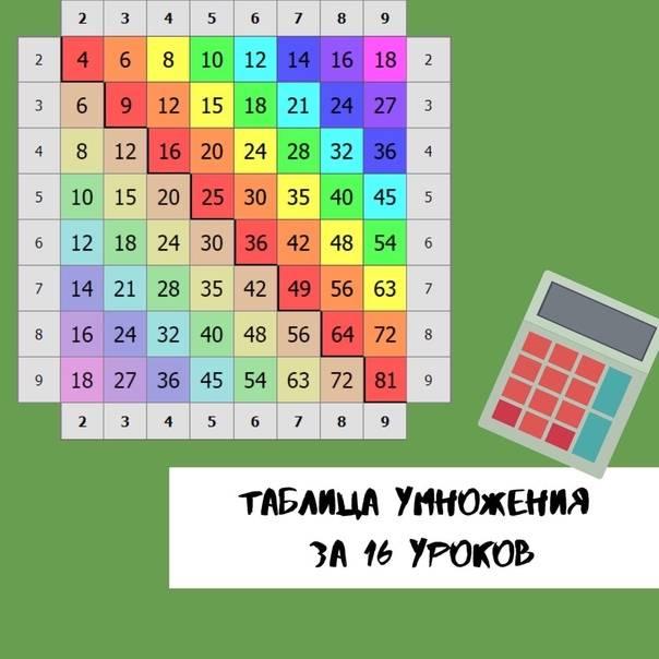 ☀ как помочь ребенку выучить ☀ таблицу умножения ☀ - советы
