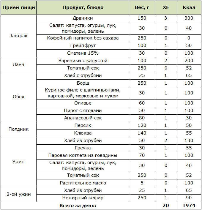 """Диета """"стол 4"""": питание при колитах + таблицы и меню на 7 дней"""