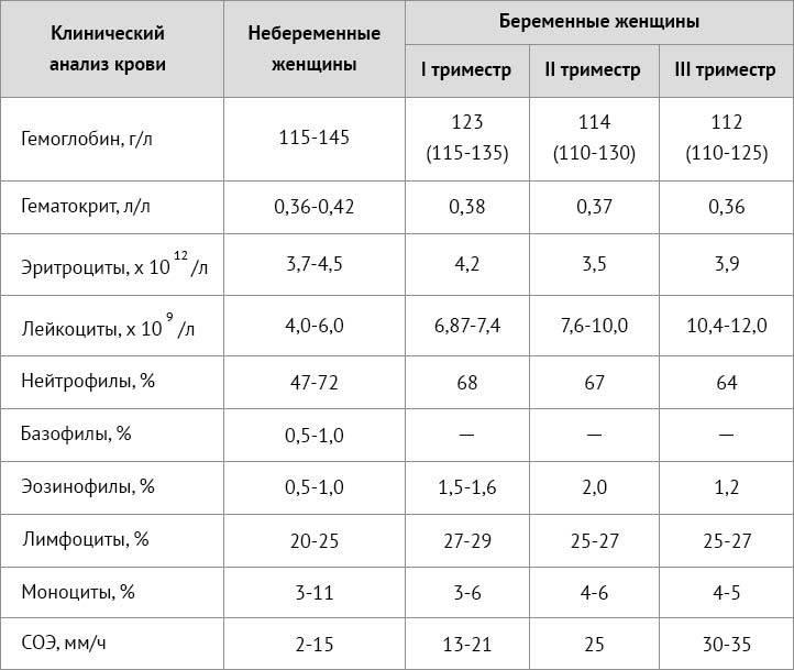 Анализ крови на гематокрит: причины пониженного, повышенного уровня