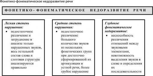 Фонетико-фонематическое недоразвитие речи у детей (ффнр): характеристика, особенности коррекционной работы