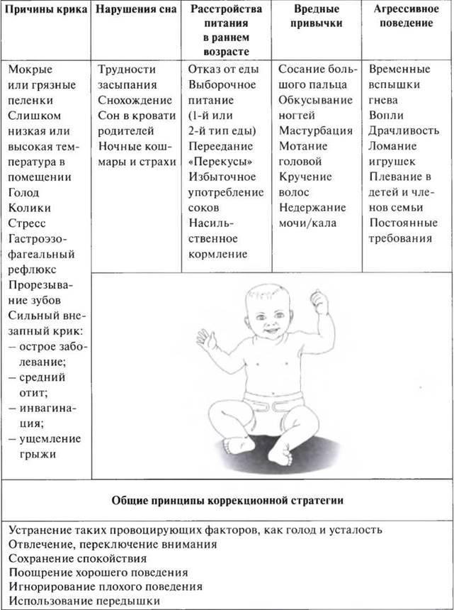 Возрастная периодизация и этапы психического развития дошкольника
