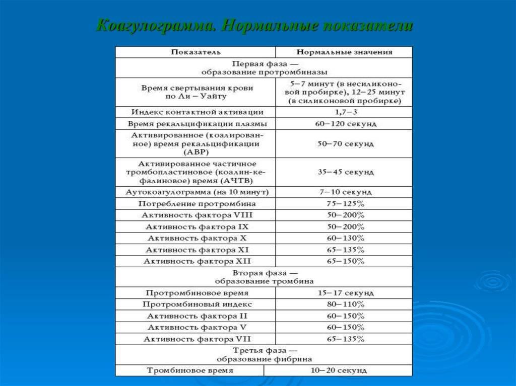 Анализ на свертываемость крови — коагулограмма