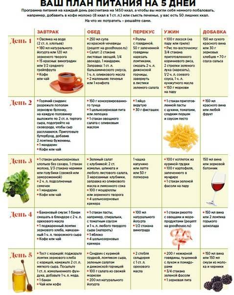 """Диета для детей """"Стол № 5"""": меню на неделю и таблица продуктов, которые можно и нельзя кушать"""