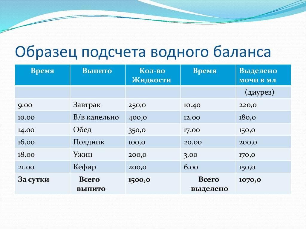 Суточные вкомандировке2020: нормы, размер по россии и за границу