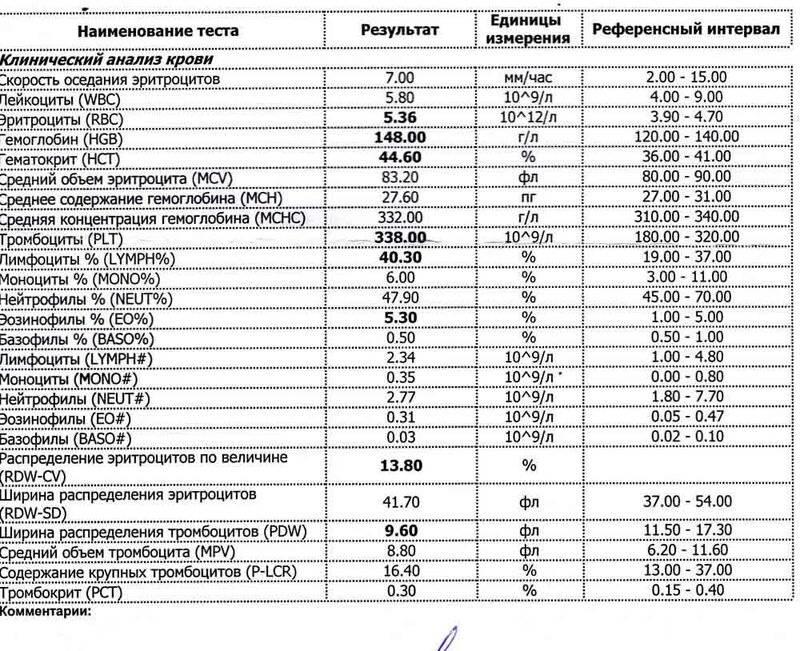 Тромбоцитопения. причины, диагностика и лечение снижения количества тромбоцитов в крови