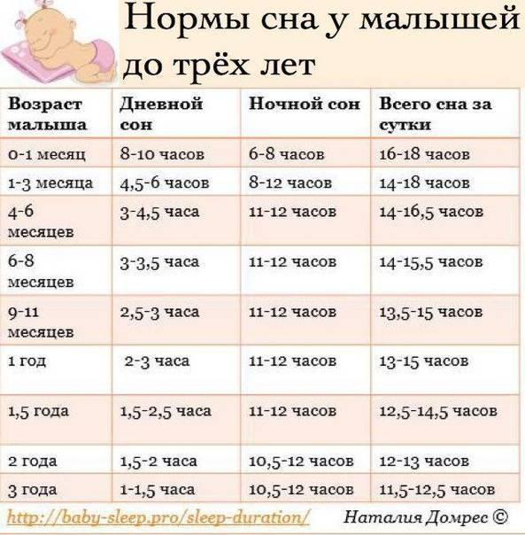 Сколько часов должен спать ребенок до года: таблица норм сна для малышей с пояснениями | детская поликлиника