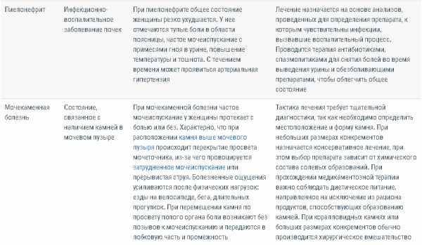 Жжение, резь и боли при мочеиспускании у женщин - причины и лечение в москве