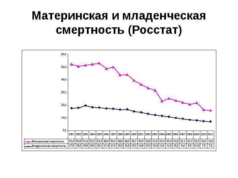 Материнская смертность