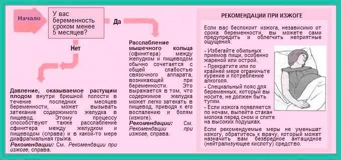 Изжога: причины и профилактика | клиника семейный доктор
