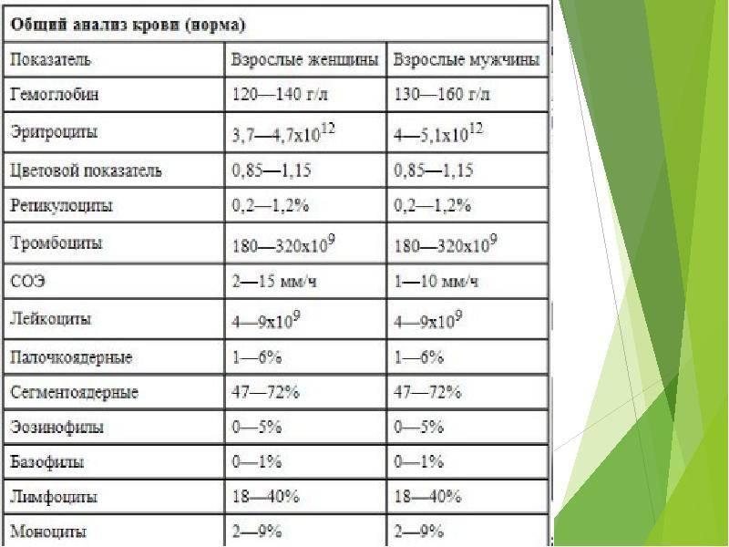 Тромбоциты: норма у женщин по возрасту (таблица) причины пониженных и повышенных показателей