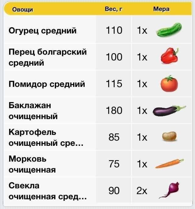 Болгарский перец детям с какого возраста можно давать и в каком виде?