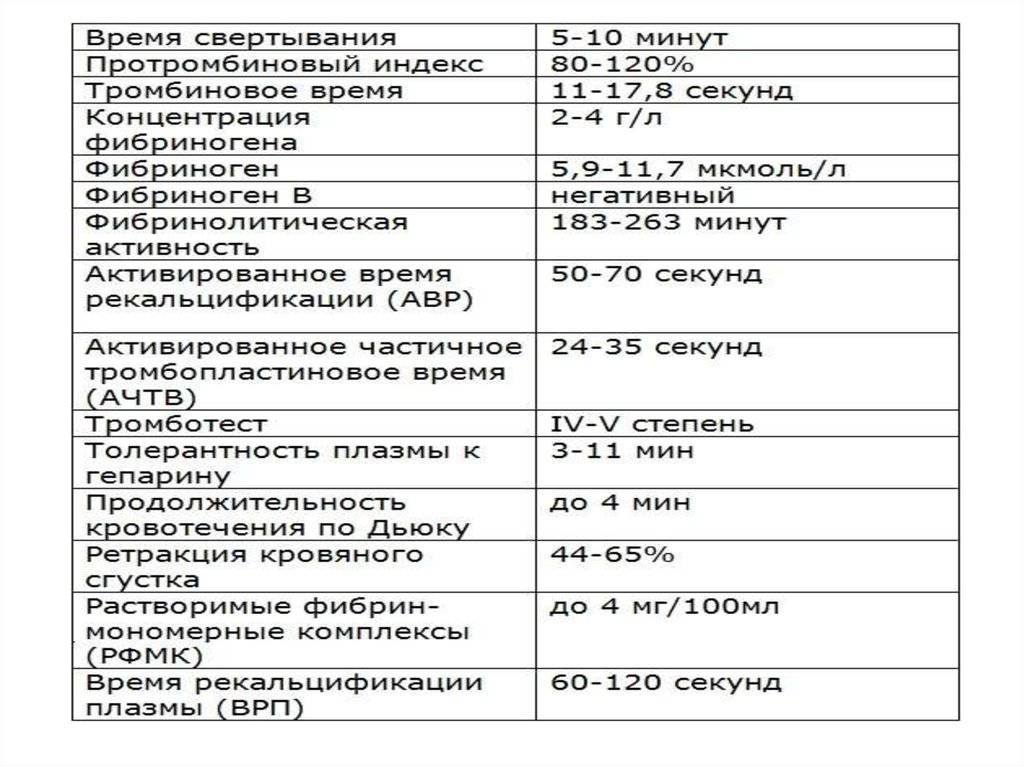 Коагулограмма № 1 (протромбин (по квику), мно)