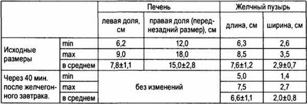 Размеры печени на мрт в норме