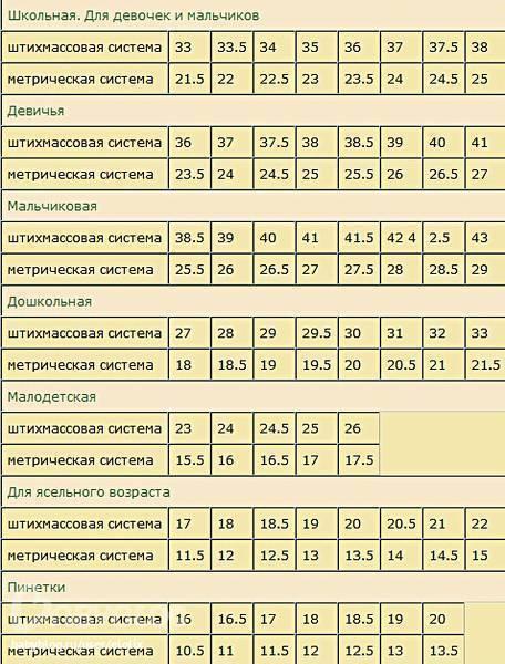 Таблица размеров детской обуви | размеры обуви у детей: русские размеры обуви, размеры сша и в сантиметрах