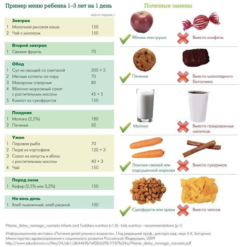 Особенности лечебного питания