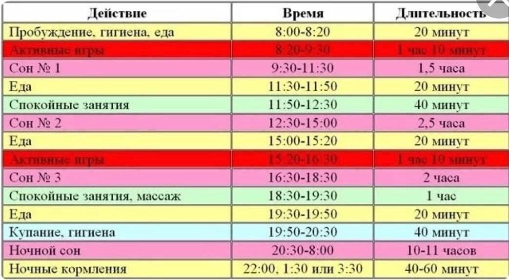 Режим дня ребенка в 10 месяцев по часам, таблица. распорядок дня