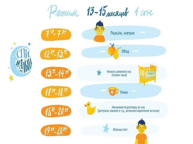 Режим дня ребенка в 2 месяца по часам. советы и рекомендации