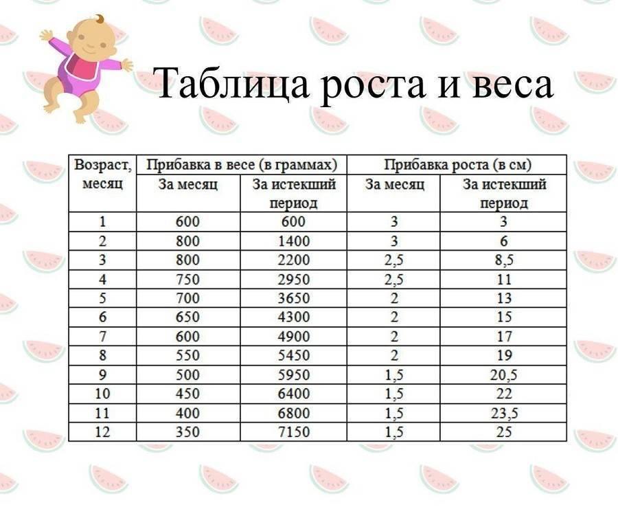 Развитие ребенка в 4 месяца: режим дня, что умеет, сколько спит, нормы роста и веса, питание в 4 месяца   womanroutine.ru