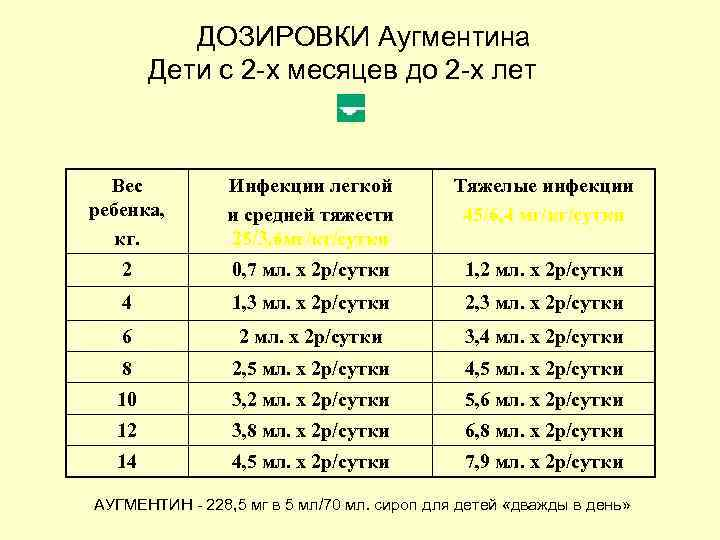 Аугментин 500мг + 125мг — инструкция по применению | справочник лекарственных препаратов medum.ru