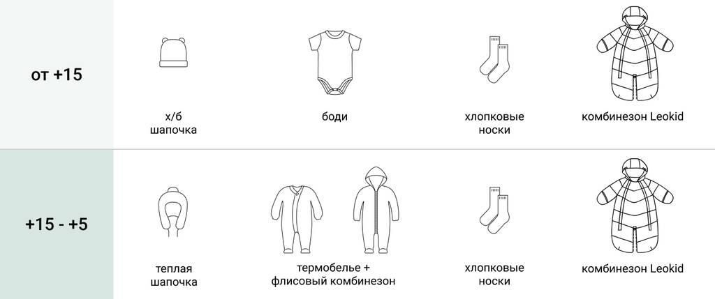 Как одеть ребенка в 2,3 и 5 лет правильно?