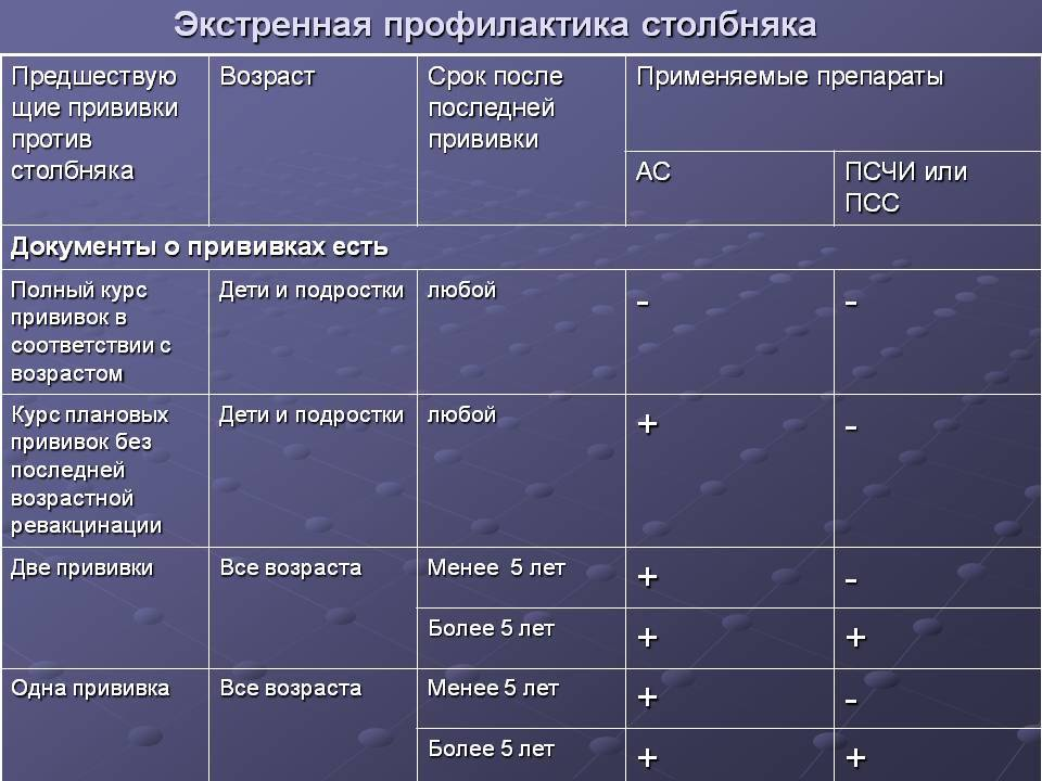 Вакцинация против коклюша, дифтерии, столбняка - цены в клинике семейный доктор, москва
