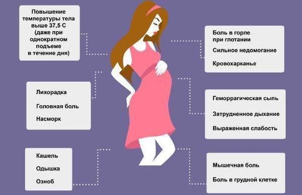 Простуда при беременности: как лечить, и чем она опасна