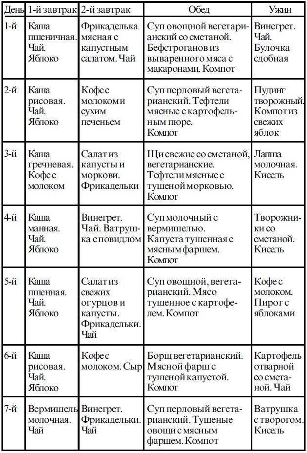 Диета 4 по певзнеру (стол 4 а, б, в): меню на неделю, рецепты блюд