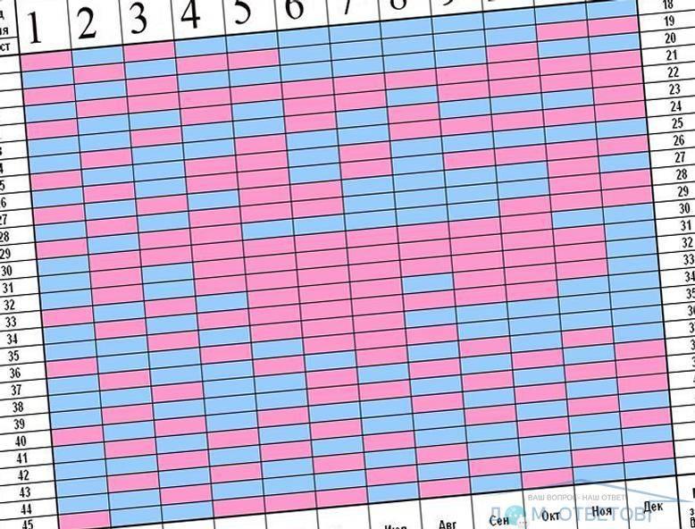 Какая вероятность забеременеть и родить с одним яичником: мнение экспертов