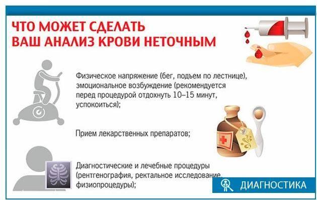 Анализ крови на сахар у ребенка | детские анализы в медицинской лаборатории эндомедлаб  (г. москва, м. дмитровское, м. борисово)
