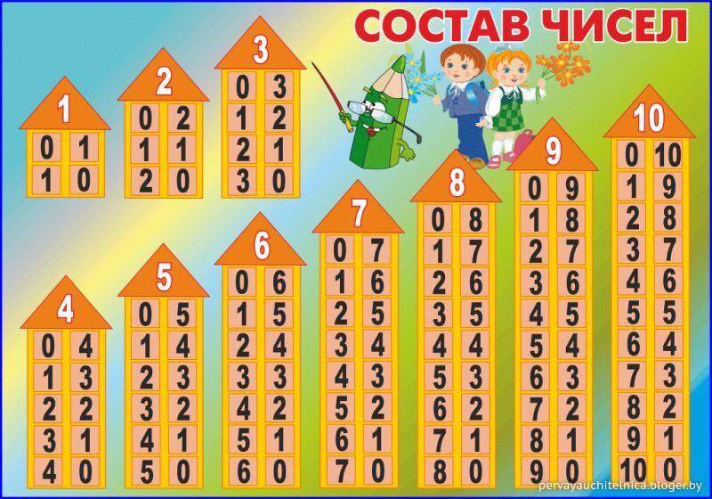 Как объяснить ребенку состав числа?