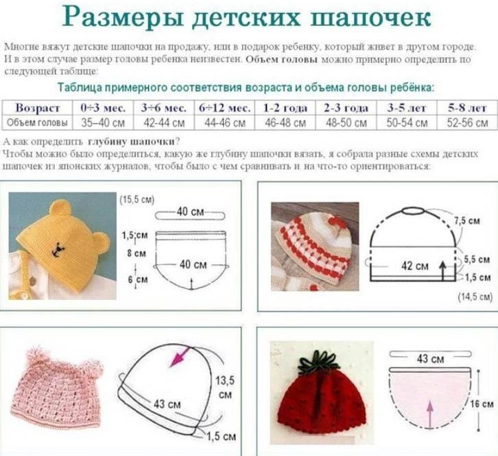 Размеры детских шапок, таблица размеров по возрасту ребенка
