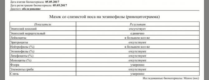 Риноцитограмма: цена услуги в москве