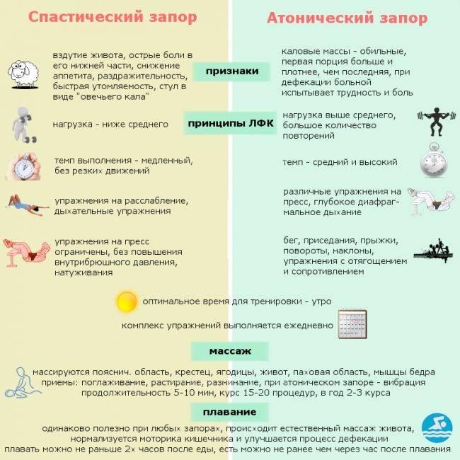 Стандарты диетотерапии при заболеваниях органов жкт