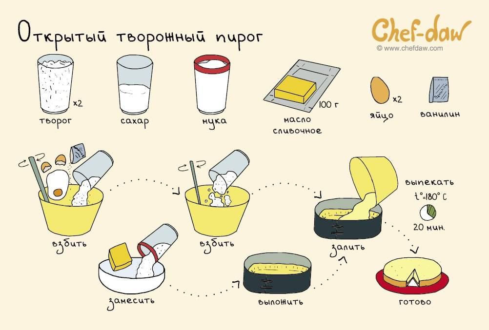 Легкие рецепты вкусняшек для детей 10 лет. категория - десерты