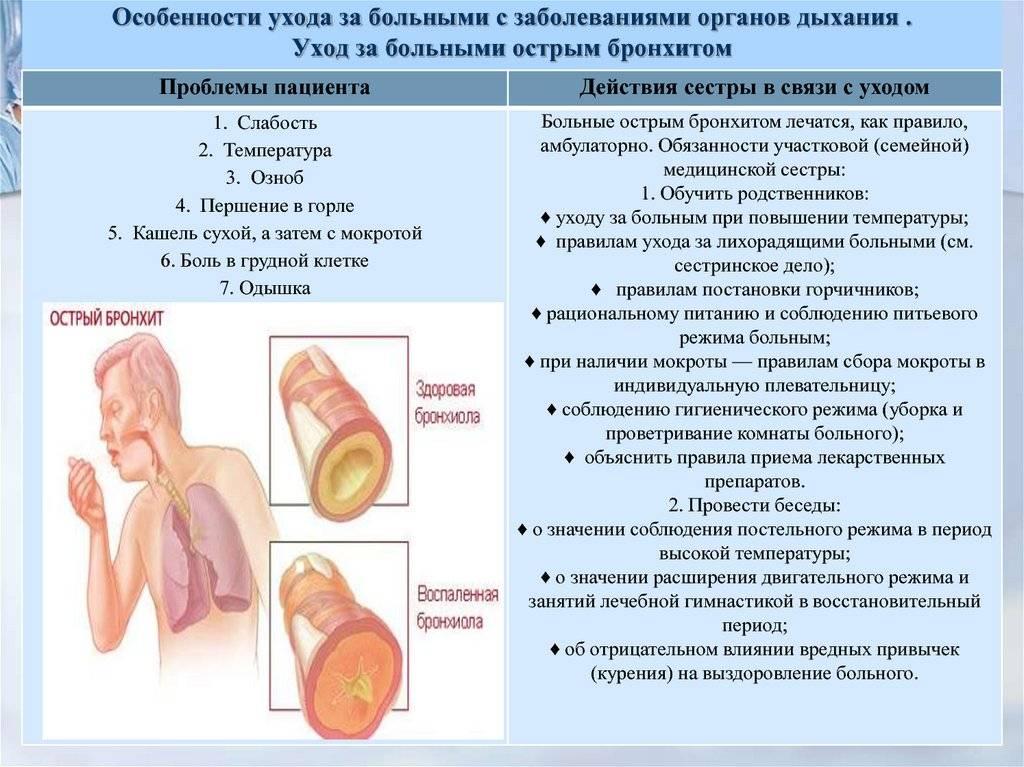 Бронхит у грудничка - симптомы острой обструктивной формы у детей до года, лечение, последствия