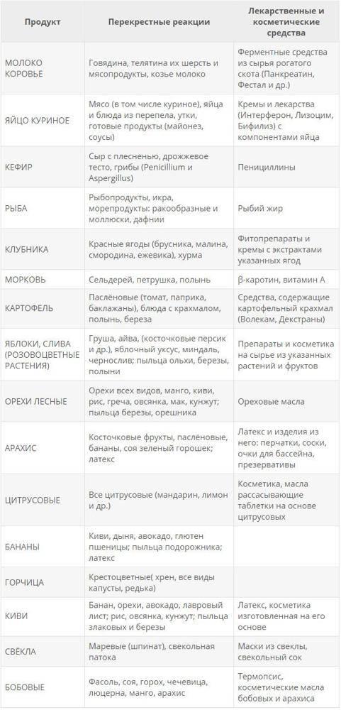 Аллерголог: как отличить непереносимость продуктов от пищевой аллергии › статьи и новости › докторпитер.ру