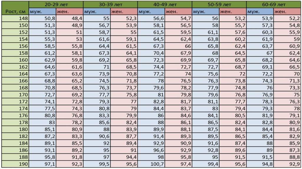 Определяемся с нормами: соотношение роста и веса у подростков