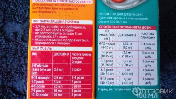 Нурофен® при беременности. можно ли пить беременным? как принимать нурофен® по триместрам?