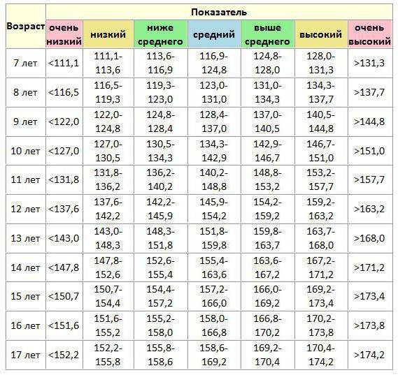 Соотношение роста и веса детей по годам в таблице
