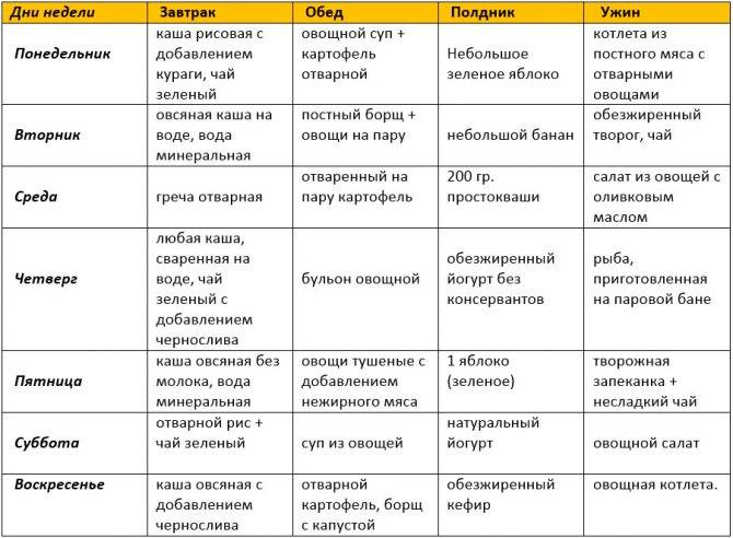 Гипоаллергенная диета при аллергии для детей и взрослых: меню, список продуктов - medside.ru