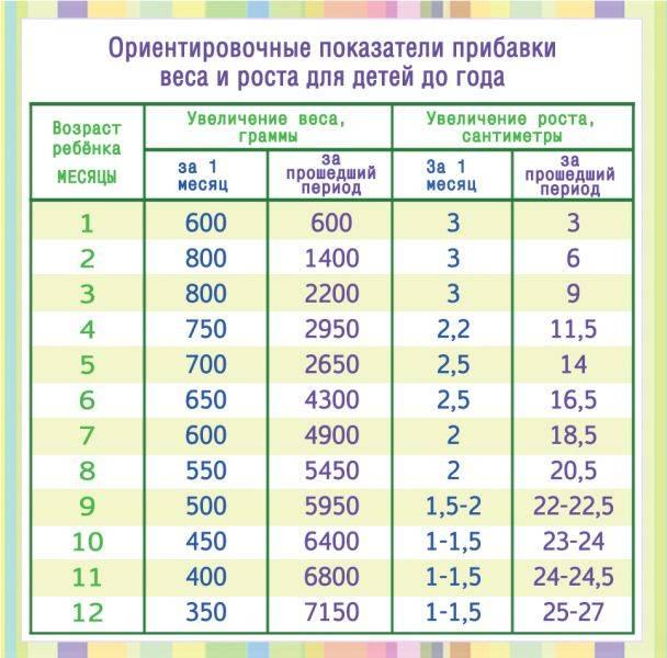 Ребенку 6 месяцев: развитие, питание, вес и рост девочки, мальчика (таблица)