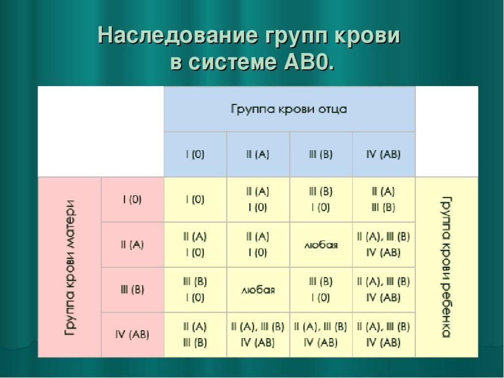 Совместимость групп крови для зачатия ребенка. какие группы крови совместимы и не совместимы. таблица