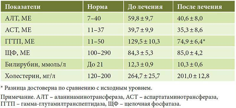 Аспартатаминотрансфераза (аст)